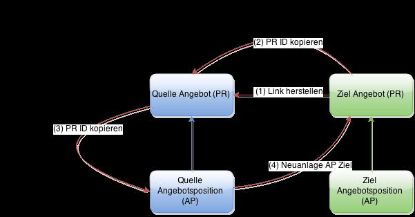 IBS Technology - Blog - Datensatz in update kopieren