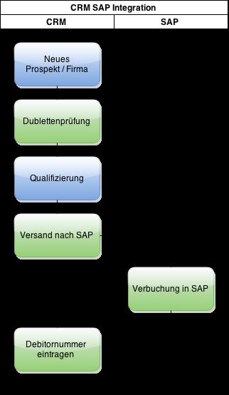 IBS Technology - Blog - Aurea CRM Integration mit SAP Teil 2